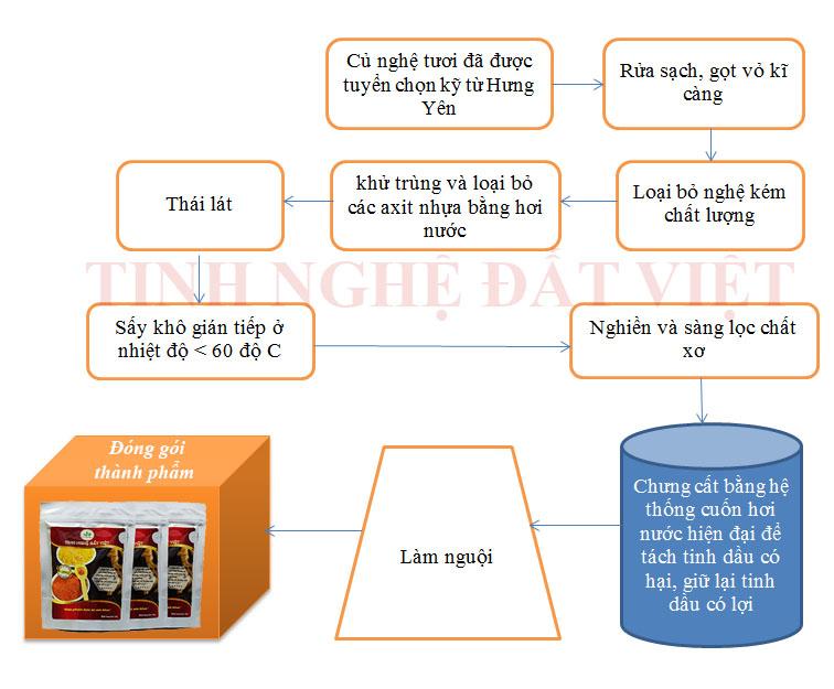 Qui trình sản xuất tinh bột nghệ Đất Việt